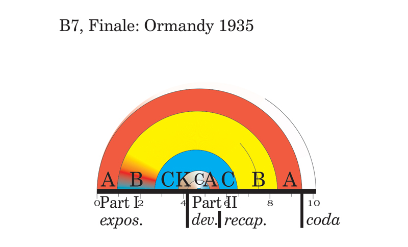 Viewgraph 2 - Arches - The Seventh - B7, Finale: Ormandy 1935