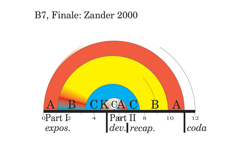 Viewgraph 2 - Arches - The Seventh - B7, Finale: Zander 2000
