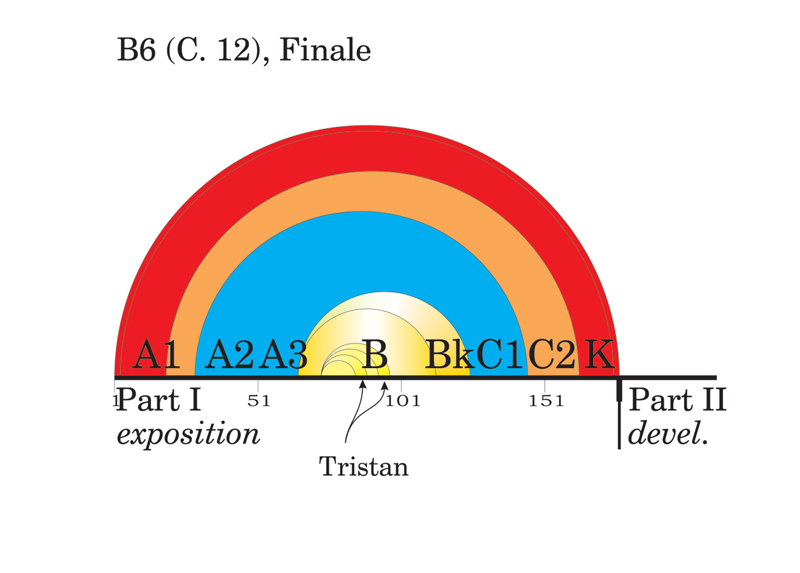 Viewgraph 10 - Arches - B6 (C. 12), Finale
