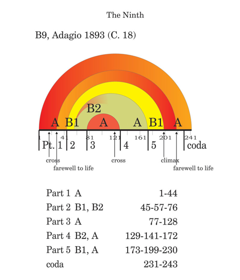Viewgraph 12 - Arches - B9, Adagio 1893 (C. 18)