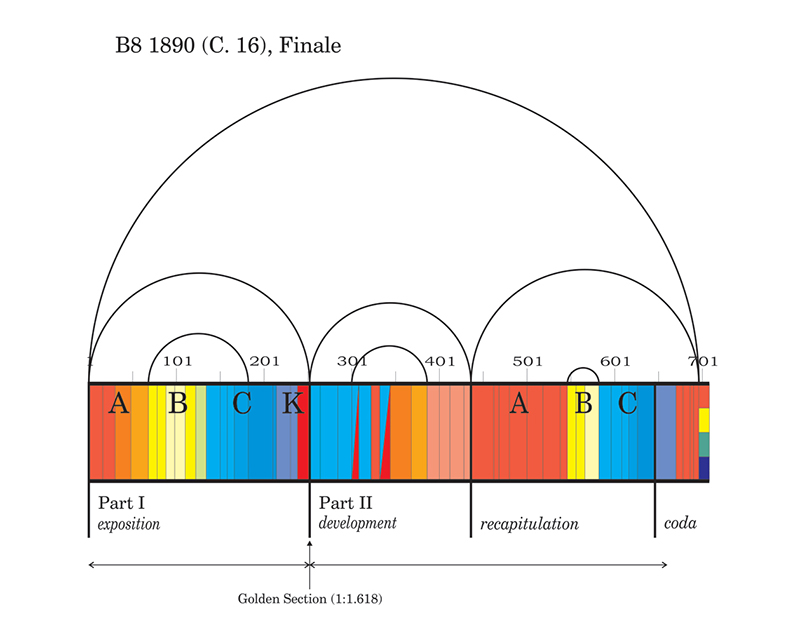 Viewgraph 14 - Arches - B8 1890 (C. 16), Finale