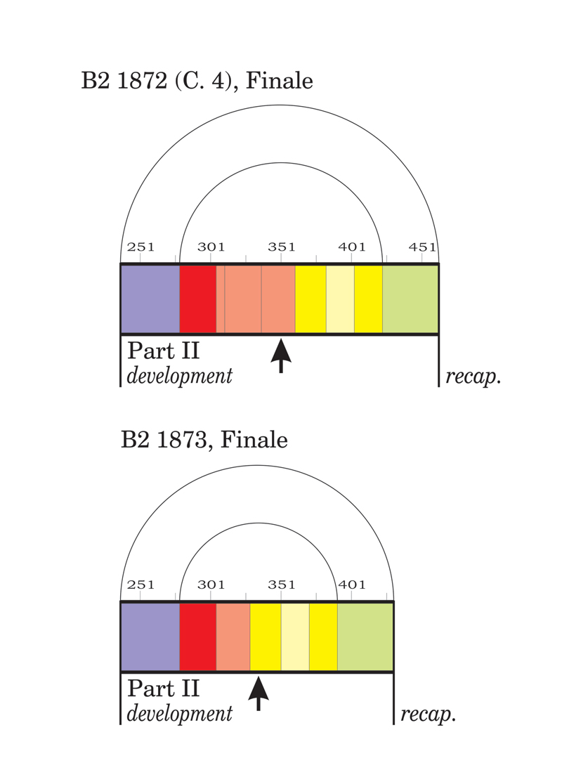 Viewgraph 16 - Arches - B2 1872 (C. 4), Finale