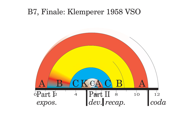 Viewgraph 2 - Arches - The Seventh - B7, Finale: Klemperer 1958 VSO