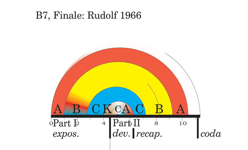 Viewgraph 2 - Arches - The Seventh - B7, Finale: Rudolf 1966