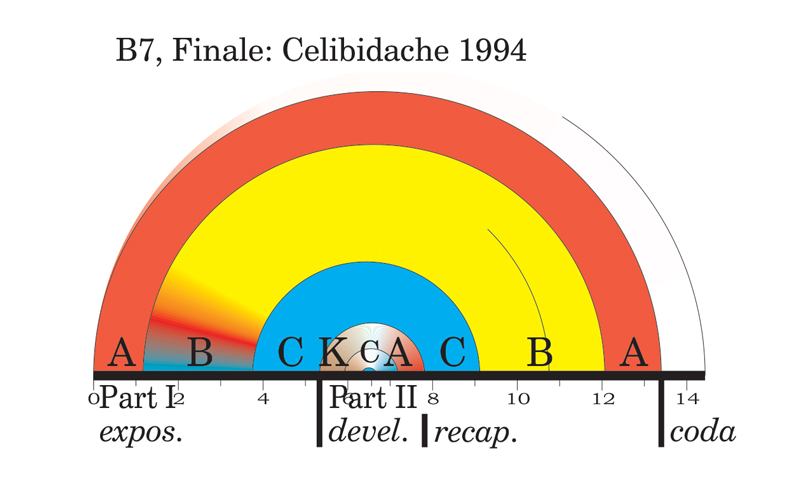 Viewgraph 2 - Arches - The Seventh - B7, Finale: Celibidache 1994
