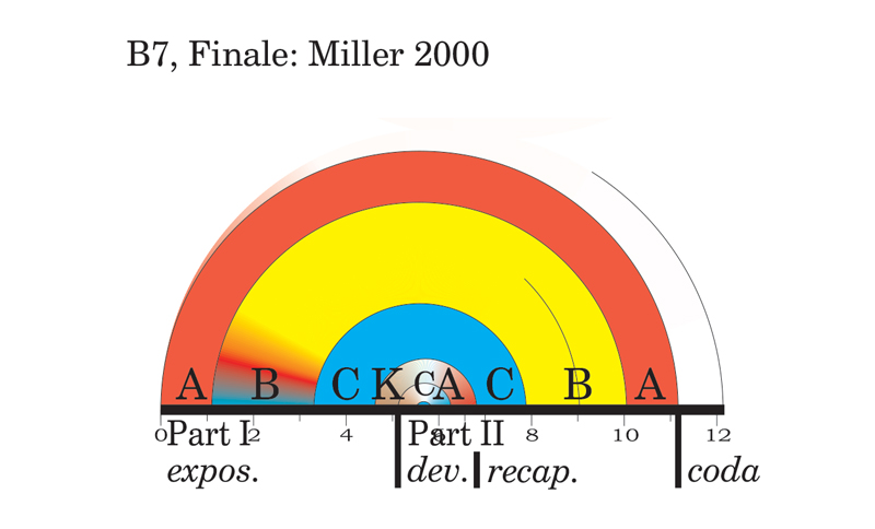 Viewgraph 2 - Arches - The Seventh - B7, Finale: Miller 2000