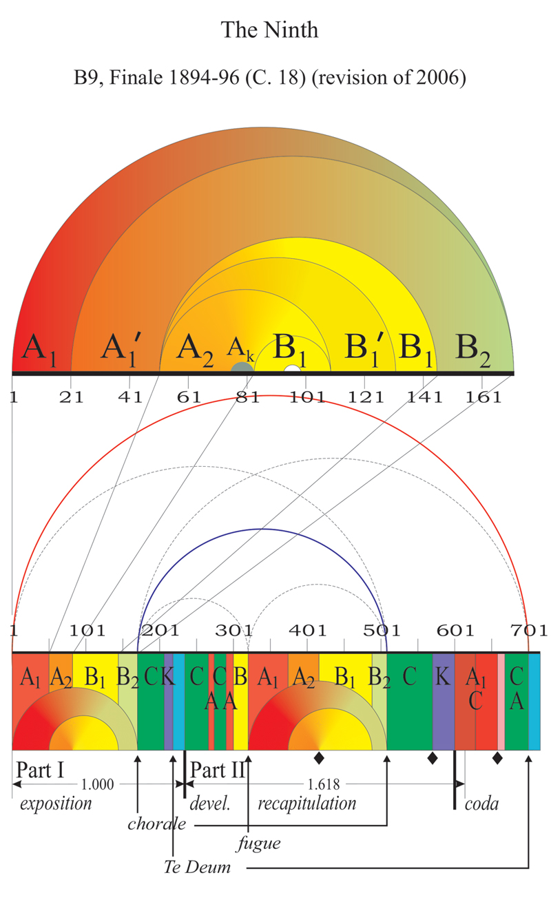 Viewgraph 11 - Arches - B9, Finale 1894-96 (C. 18) (revision of 2006)
