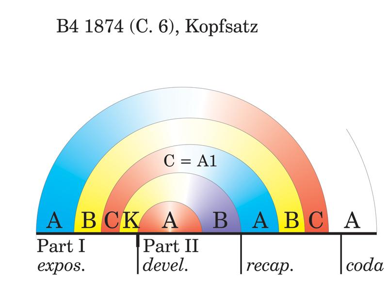 Viewgraph 13 - Arches - B4 1874 (C. 6), Hauptsatz