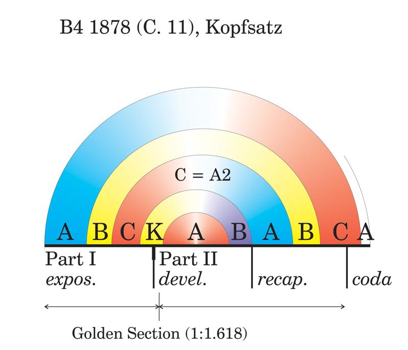 Viewgraph 13 - Arches - B4 1878 (C. 11), Hauptsatz
