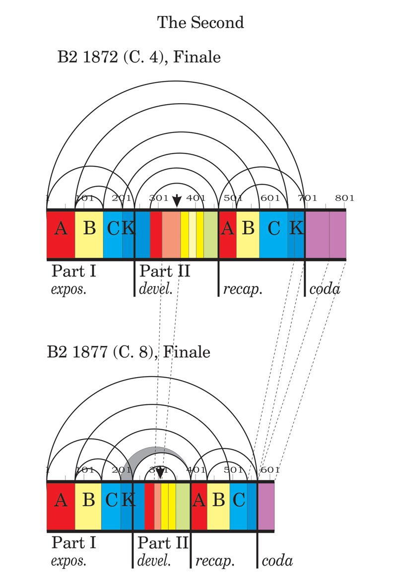 Viewgraph 15 - Arches - B8 1890 (C. 16), Finale