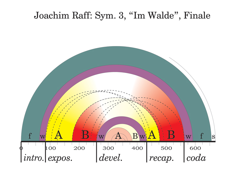 "Viewgraph 18 - Arches - Joachim Raff: Sym. 3, ""Im Walde"", Finale"
