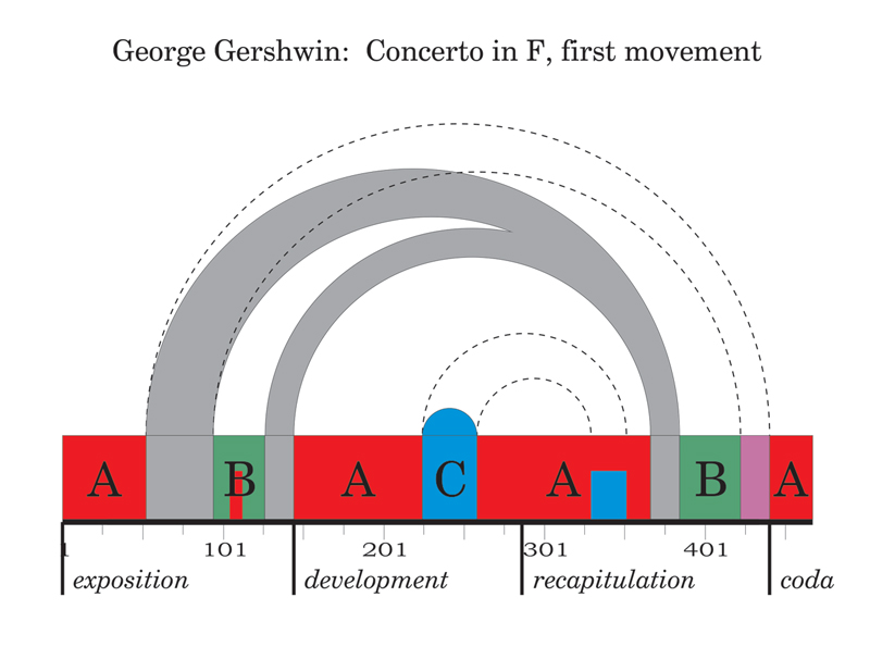 Viewgraph 19 - Arches - George Gershwin: Concerto in F, first movement