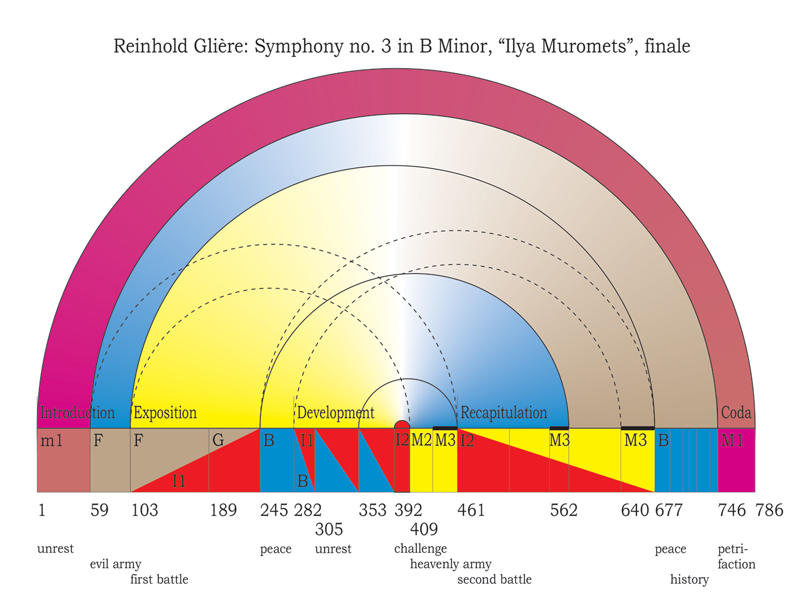 "Viewgraph 20 - Arches - Reinhold Glière: Symphony no. 3 in B Minor, ""Ilya Muromets"", finale"